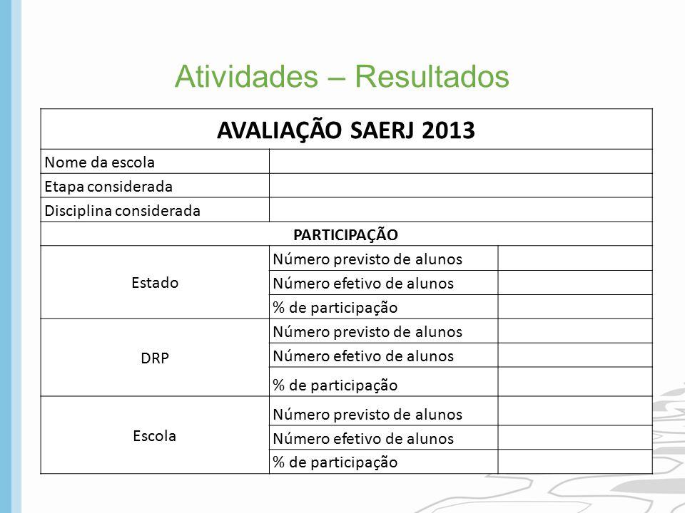 Atividades – Resultados AVALIAÇÃO SAERJ 2013 Nome da escola Etapa considerada Disciplina considerada PARTICIPAÇÃO Estado Número previsto de alunos Núm