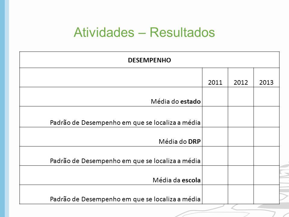 Atividades – Resultados DESEMPENHO 201120122013 Média do estado Padrão de Desempenho em que se localiza a média Média do DRP Padrão de Desempenho em q
