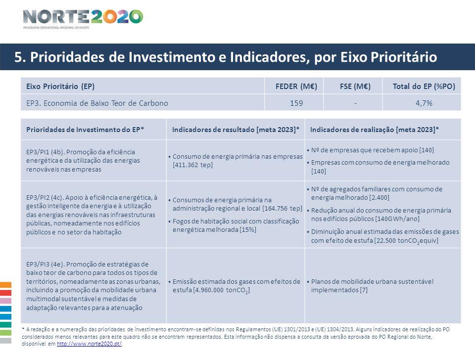 5. Prioridades de Investimento e Indicadores, por Eixo Prioritário Eixo Prioritário (EP)FEDER (M€)FSE (M€)Total do EP (%PO) EP3. Economia de Baixo Teo