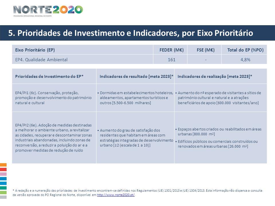 5. Prioridades de Investimento e Indicadores, por Eixo Prioritário Eixo Prioritário (EP)FEDER (M€)FSE (M€)Total do EP (%PO) EP4. Qualidade Ambiental16