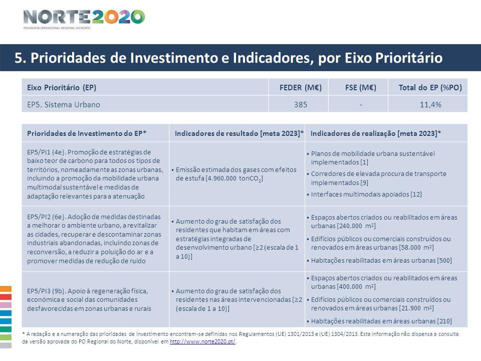 5. Prioridades de Investimento e Indicadores, por Eixo Prioritário Eixo Prioritário (EP)FEDER (M€)FSE (M€)Total do EP (%PO) EP5. Sistema Urbano385-11,