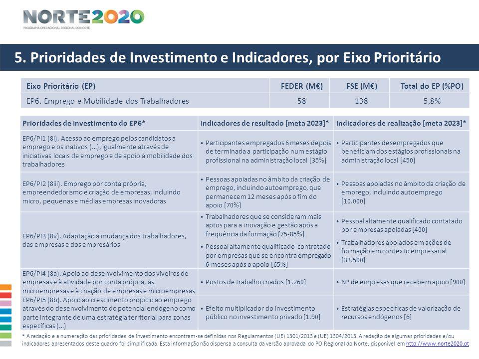 5. Prioridades de Investimento e Indicadores, por Eixo Prioritário Eixo Prioritário (EP)FEDER (M€)FSE (M€)Total do EP (%PO) EP6. Emprego e Mobilidade