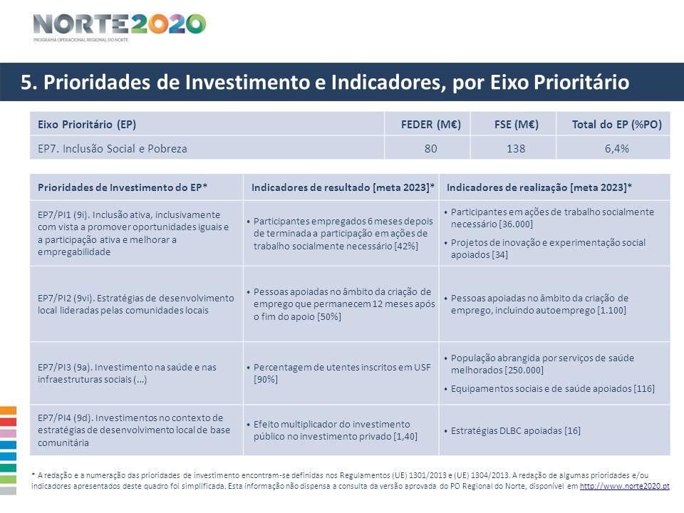 5. Prioridades de Investimento e Indicadores, por Eixo Prioritário Eixo Prioritário (EP)FEDER (M€)FSE (M€)Total do EP (%PO) EP7. Inclusão Social e Pob