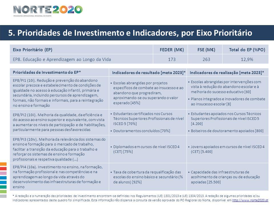 5. Prioridades de Investimento e Indicadores, por Eixo Prioritário Eixo Prioritário (EP)FEDER (M€)FSE (M€)Total do EP (%PO) EP8. Educação e Aprendizag