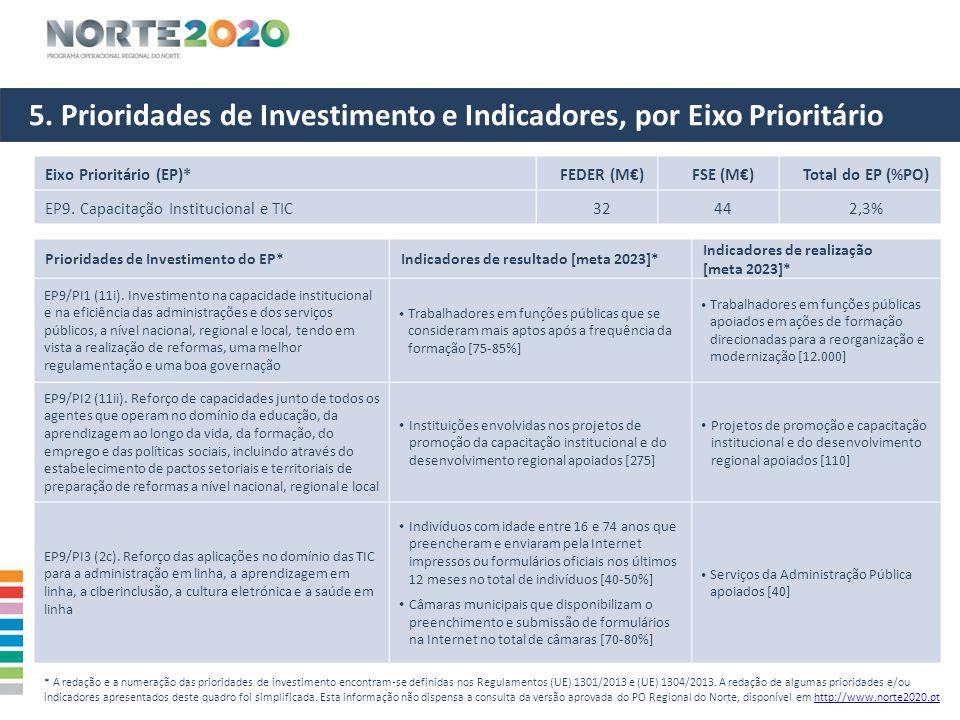 5. Prioridades de Investimento e Indicadores, por Eixo Prioritário Eixo Prioritário (EP)*FEDER (M€)FSE (M€)Total do EP (%PO) EP9. Capacitação Instituc