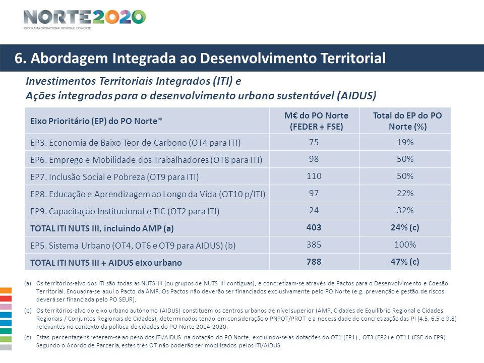 6. Abordagem Integrada ao Desenvolvimento Territorial Investimentos Territoriais Integrados (ITI) e Ações integradas para o desenvolvimento urbano sus