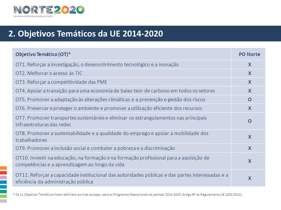 2. Objetivos Temáticos da UE 2014-2020 * Os 11 Objetivos Temáticos foram definidos ao nível europeu para os Programas Operacionais do período 2014-202
