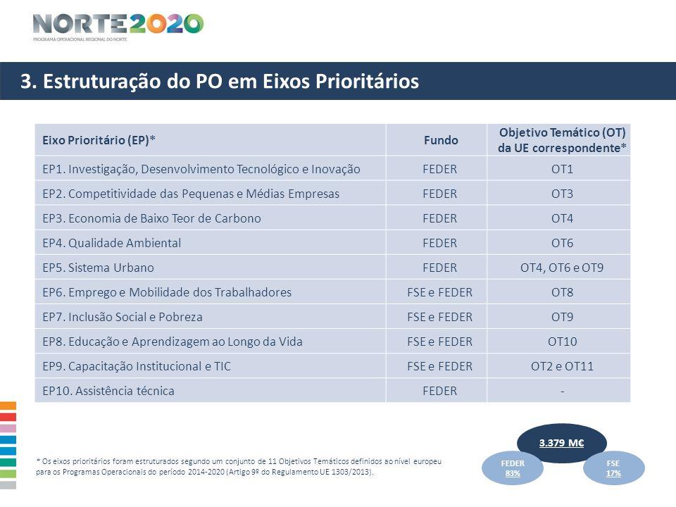 3. Estruturação do PO em Eixos Prioritários Eixo Prioritário (EP)* Fundo Objetivo Temático (OT) da UE correspondente* EP1. Investigação, Desenvolvimen