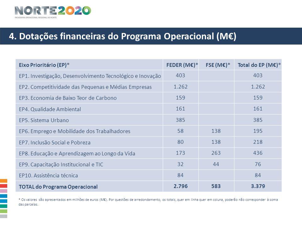 4. Dotações financeiras do Programa Operacional (M€) Eixo Prioritário (EP)*FEDER (M€)*FSE (M€)*Total do EP (M€)* EP1. Investigação, Desenvolvimento Te