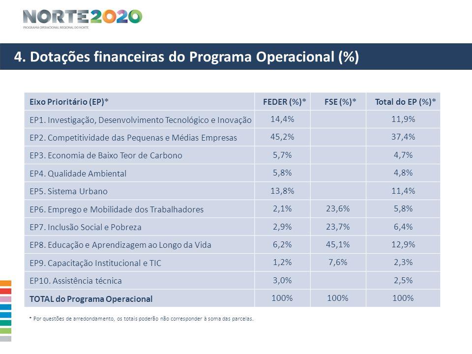 4. Dotações financeiras do Programa Operacional (%) Eixo Prioritário (EP)*FEDER (%)*FSE (%)*Total do EP (%)* EP1. Investigação, Desenvolvimento Tecnol