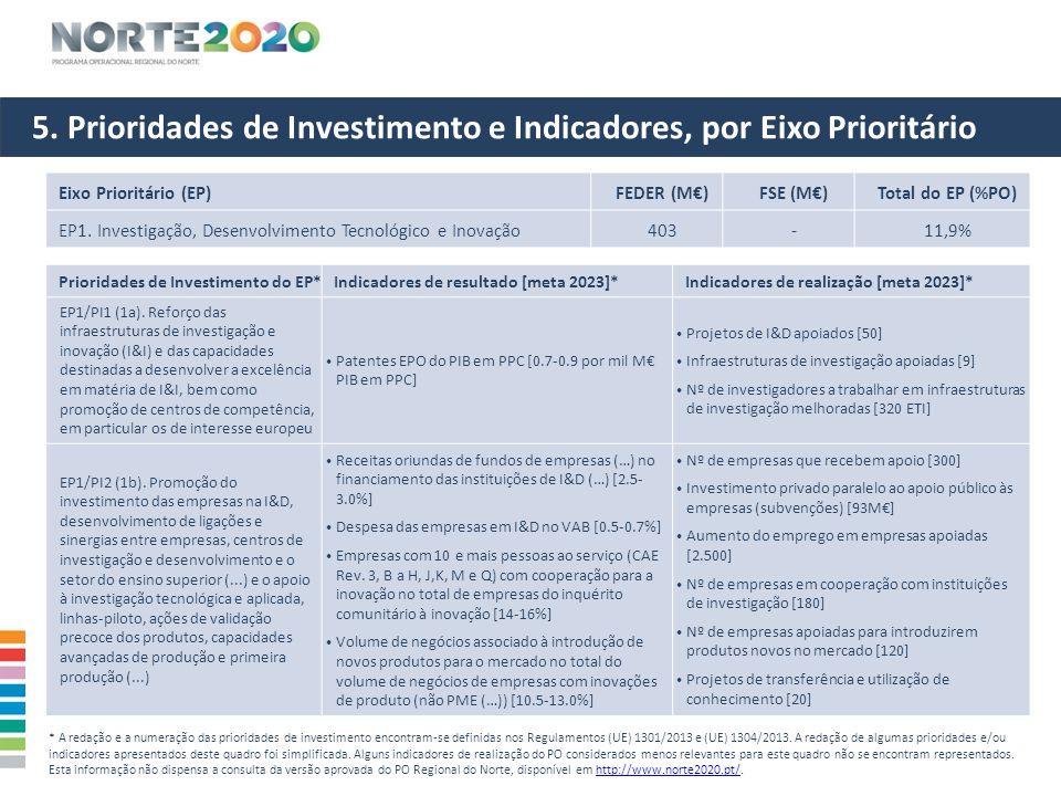 5. Prioridades de Investimento e Indicadores, por Eixo Prioritário Eixo Prioritário (EP)FEDER (M€)FSE (M€)Total do EP (%PO) EP1. Investigação, Desenvo