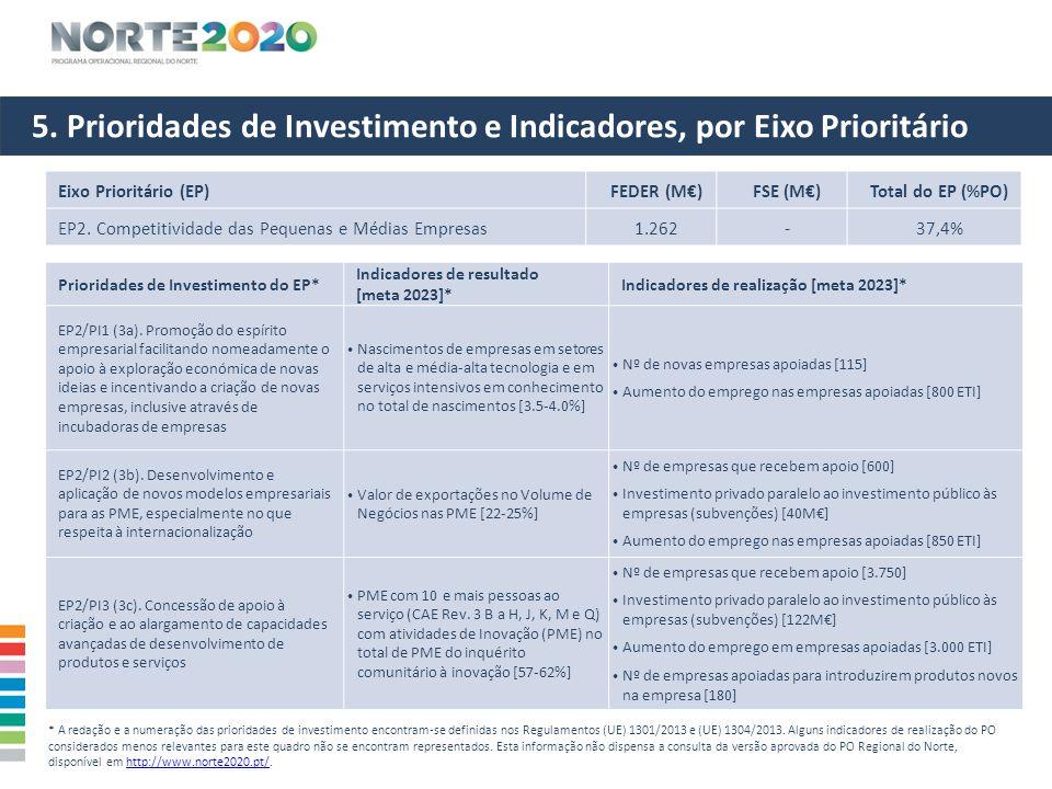 5. Prioridades de Investimento e Indicadores, por Eixo Prioritário Eixo Prioritário (EP)FEDER (M€)FSE (M€)Total do EP (%PO) EP2. Competitividade das P