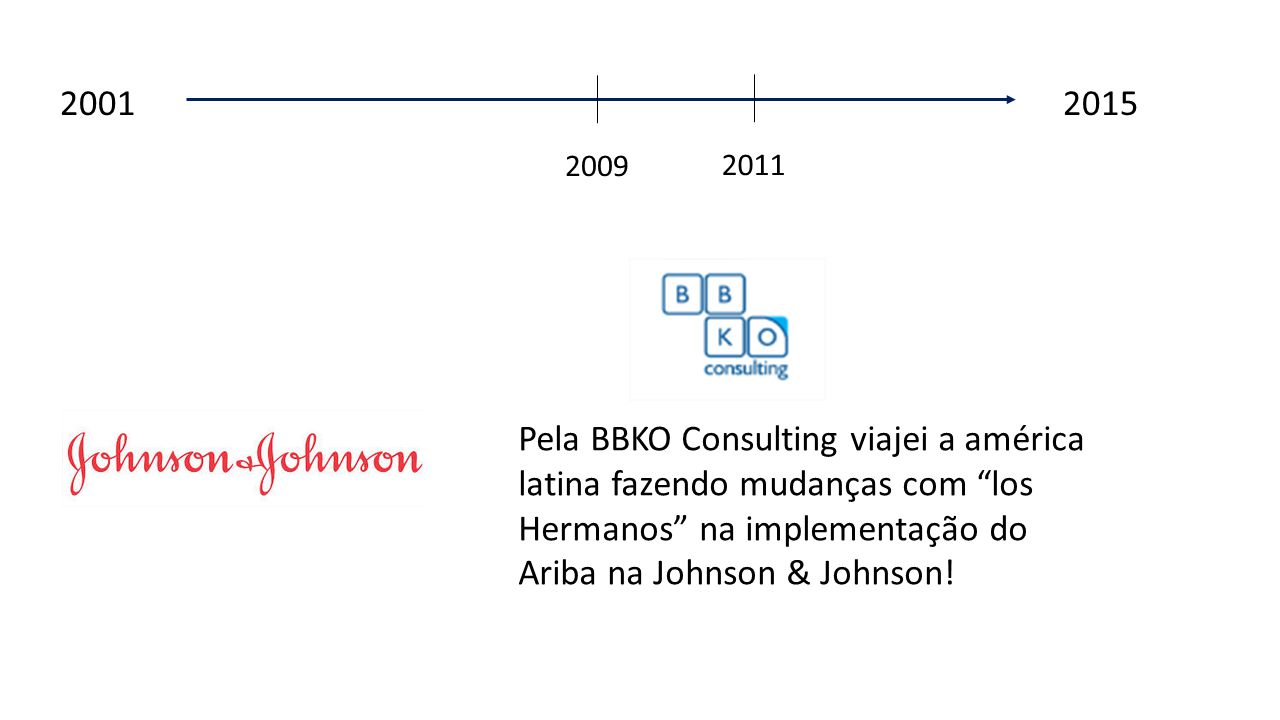 2001 2015 2009 2011 Pela BBKO Consulting viajei a américa latina fazendo mudanças com los Hermanos na implementação do Ariba na Johnson & Johnson!