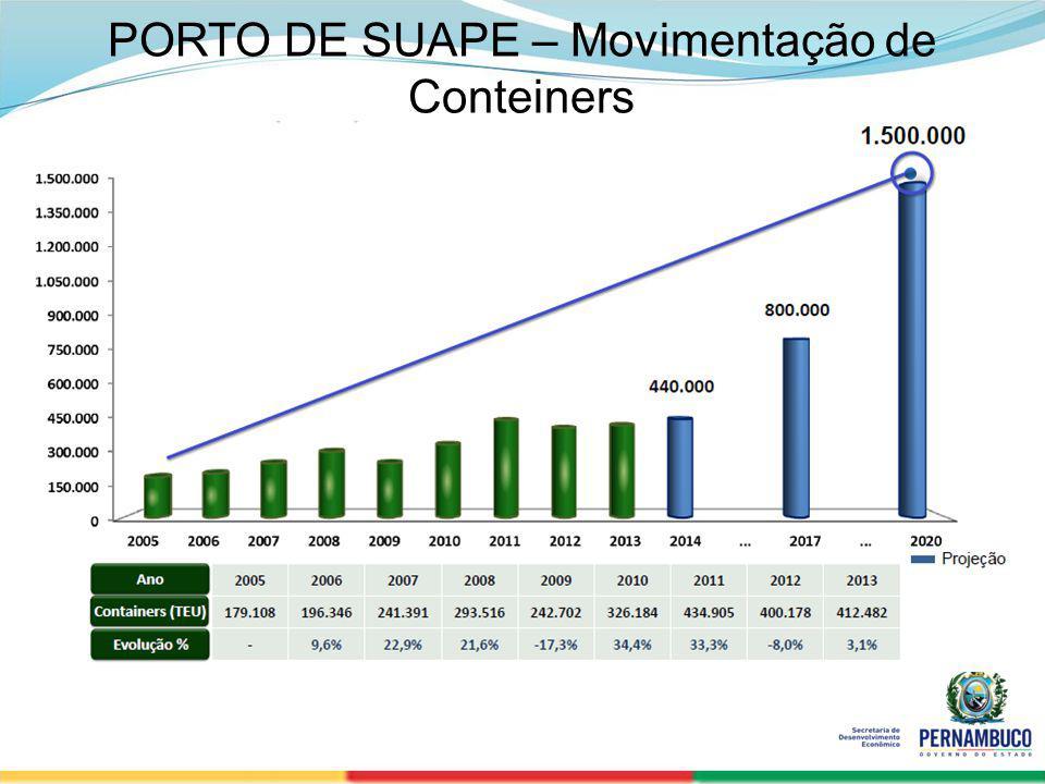 SECRETERIA DE DESENVOLVIMENTO ECONÔMICO 12 PORTO DE SUAPE – Movimentação de Conteiners