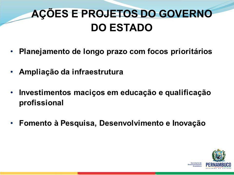 SECRETERIA DE DESENVOLVIMENTO ECONÔMICO 20 Planejamento de longo prazo com focos prioritários Ampliação da infraestrutura Investimentos maciços em edu