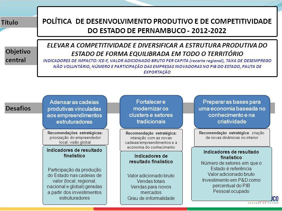 SECRETERIA DE DESENVOLVIMENTO ECONÔMICO Desafios Objetivo central Título ELEVAR A COMPETITIVIDADE E DIVERSIFICAR A ESTRUTURA PRODUTIVA DO ESTADO DE FO
