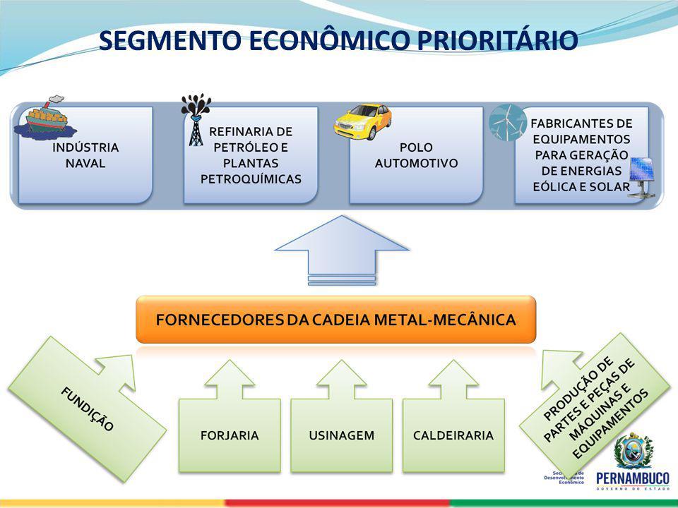 SECRETERIA DE DESENVOLVIMENTO ECONÔMICO 22 SEGMENTO ECONÔMICO PRIORITÁRIO