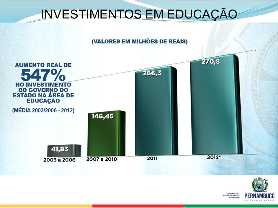 SECRETERIA DE DESENVOLVIMENTO ECONÔMICO 27 INVESTIMENTOS EM EDUCAÇÃO