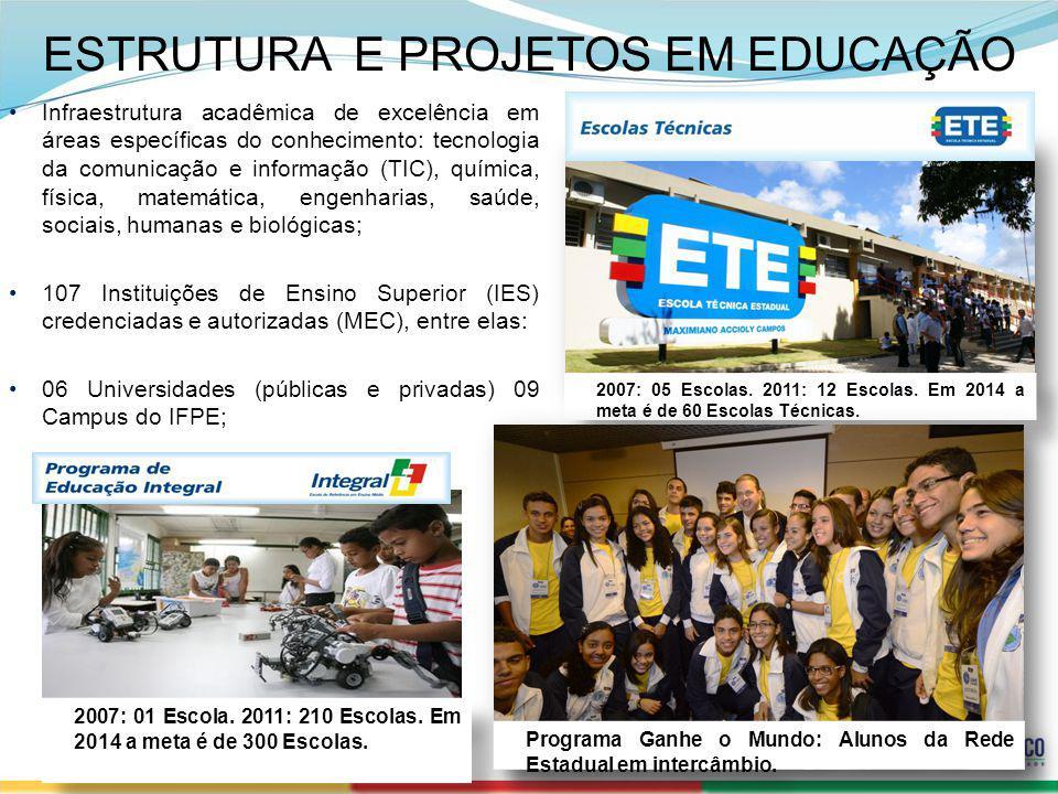 SECRETERIA DE DESENVOLVIMENTO ECONÔMICO 28 ESTRUTURA E PROJETOS EM EDUCAÇÃO Infraestrutura acadêmica de excelência em áreas específicas do conheciment