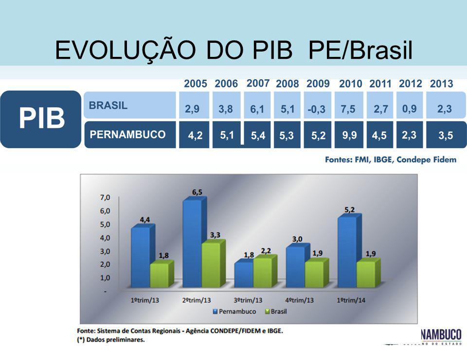 SECRETERIA DE DESENVOLVIMENTO ECONÔMICO EVOLUÇÃO DO PIB PE/Brasil