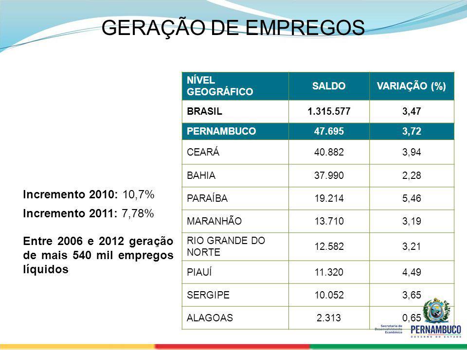 SECRETERIA DE DESENVOLVIMENTO ECONÔMICO 33 GERAÇÃO DE EMPREGOS NÍVEL GEOGRÁFICO SALDOVARIAÇÃO (%) BRASIL1.315.5773,47 PERNAMBUCO47.6953,72 CEARÁ40.882
