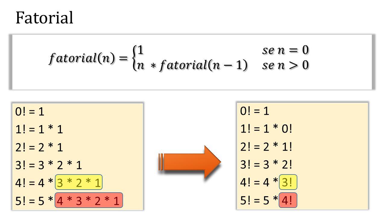 Fatorial 0! = 1 1! = 1 * 1 2! = 2 * 1 3! = 3 * 2 * 1 4! = 4 * 3 * 2 * 1 5! = 5 * 4 * 3 * 2 * 1 0! = 1 1! = 1 * 0! 2! = 2 * 1! 3! = 3 * 2! 4! = 4 * 3!