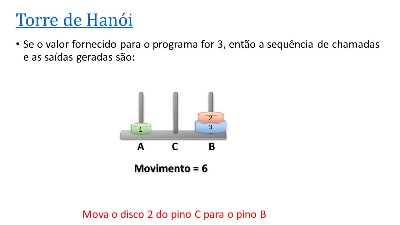 ACB Torre de Hanói Se o valor fornecido para o programa for 3, então a sequência de chamadas e as saídas geradas são: 3 2 1 Movimento = 6 Mova o disco