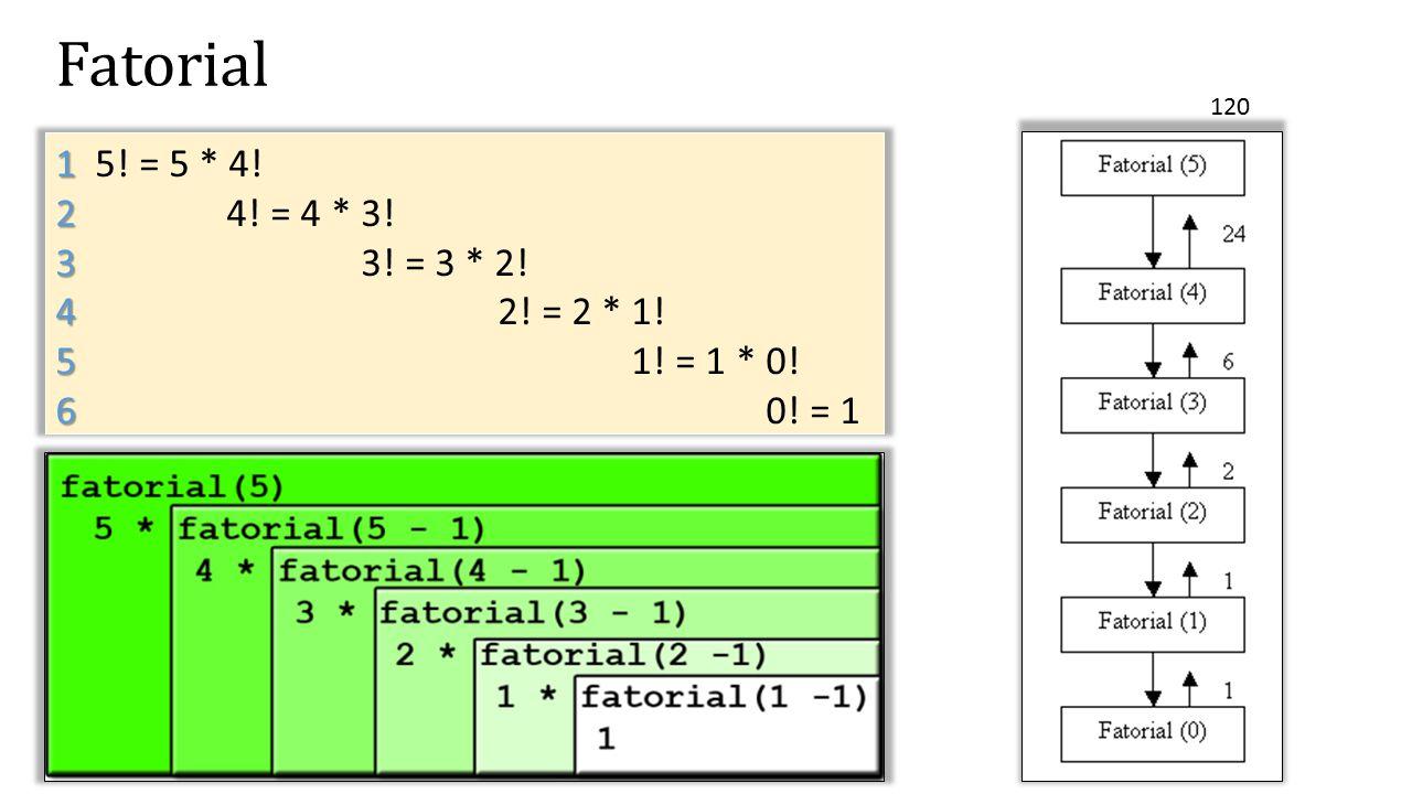 Fatorial 1 1 5! = 5 * 4! 2 2 4! = 4 * 3! 3 3 3! = 3 * 2! 4 4 2! = 2 * 1! 5 5 1! = 1 * 0! 6 6 0! = 1 120