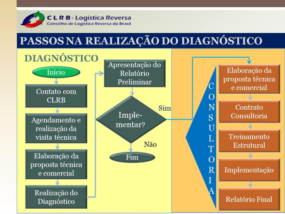 PASSOS NA REALIZAÇÃO DO DIAGNÓSTICO Contato com CLRB Agendamento e realização da visita técnica Realização do Diagnóstico Elaboração da proposta técni