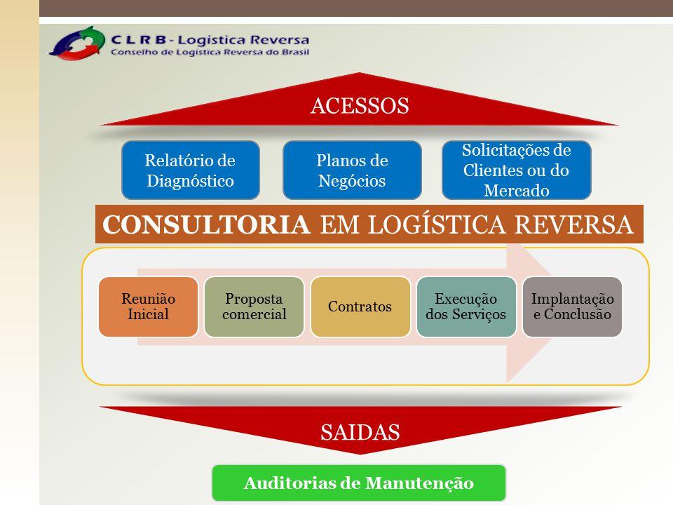 Reunião Inicial Proposta comercial Contratos Execução dos Serviços Implantação e Conclusão SAIDAS Auditorias de Manutenção Relatório de Diagnóstico Pl