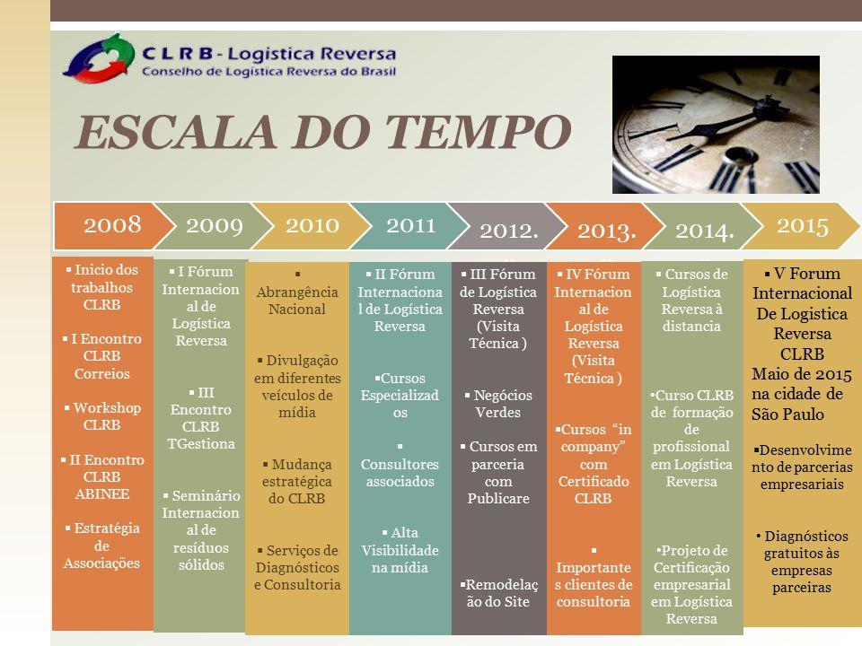 ESCALA DO TEMPO 2008200920102011 2012... 2013... 2014... 2015  Inicio dos trabalhos CLRB  I Encontro CLRB Correios  Workshop CLRB  II Encontro CLR