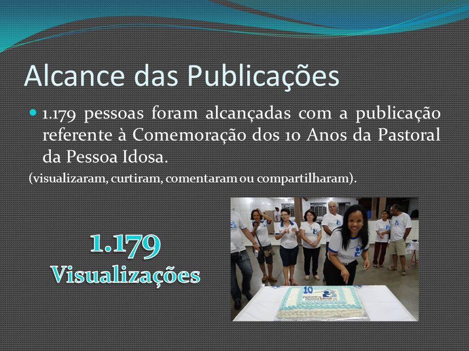 Alcance das Publicações 1.179 pessoas foram alcançadas com a publicação referente à Comemoração dos 10 Anos da Pastoral da Pessoa Idosa.