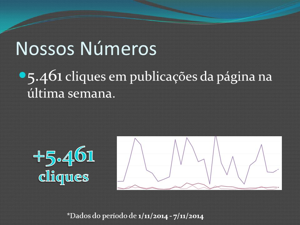 Nossos Números 5.461 cliques em publicações da página na última semana.