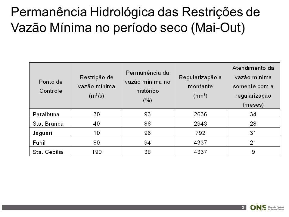 3 Permanência Hidrológica das Restrições de Vazão Mínima no período seco (Mai-Out)
