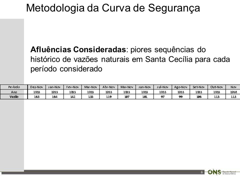 6 Afluências Consideradas: piores sequências do histórico de vazões naturais em Santa Cecília para cada período considerado