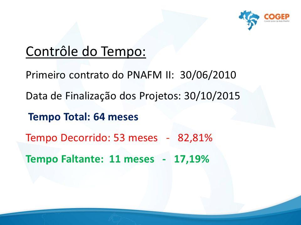 Contrôle do Tempo: Primeiro contrato do PNAFM II: 30/06/2010 Data de Finalização dos Projetos: 30/10/2015 Tempo Total: 64 meses Tempo Decorrido: 53 me
