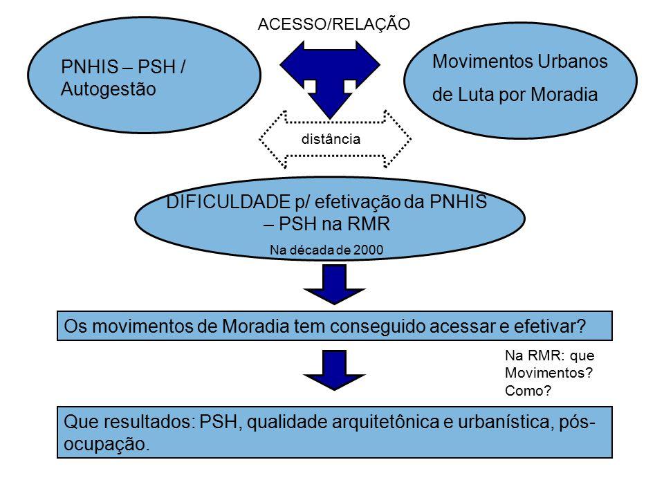Algumas Questões norteadoras: - Como tem se inserido os Movimentos de Moradia da RMR.