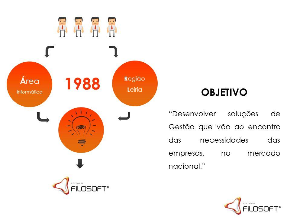 R egião L eiria Á rea I nformática 1988 OBJETIVO Desenvolver soluções de Gestão que vão ao encontro das necessidades das empresas, no mercado nacional.