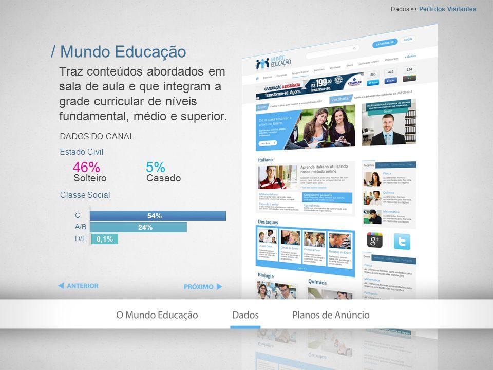 / Mundo Educação Dados >> Escolaridade dos Visitantes Não Graduado 64,5% Graduado 10,5% DADOS DO CANAL