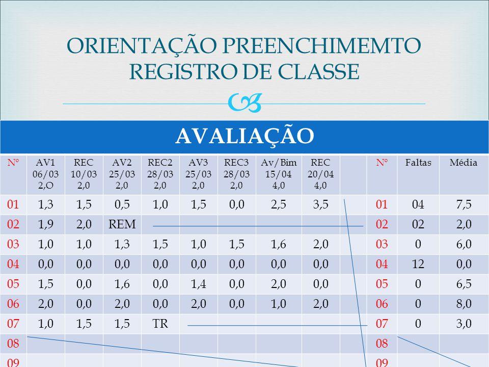  AVALIAÇÃO NºAV1 06/03 2,O REC 10/03 2,0 AV2 25/03 2,0 REC2 28/03 2,0 AV3 25/03 2,0 REC3 28/03 2,0 Av/Bim 15/04 4,0 REC 20/04 4,0 NºFaltasMédia 011,3