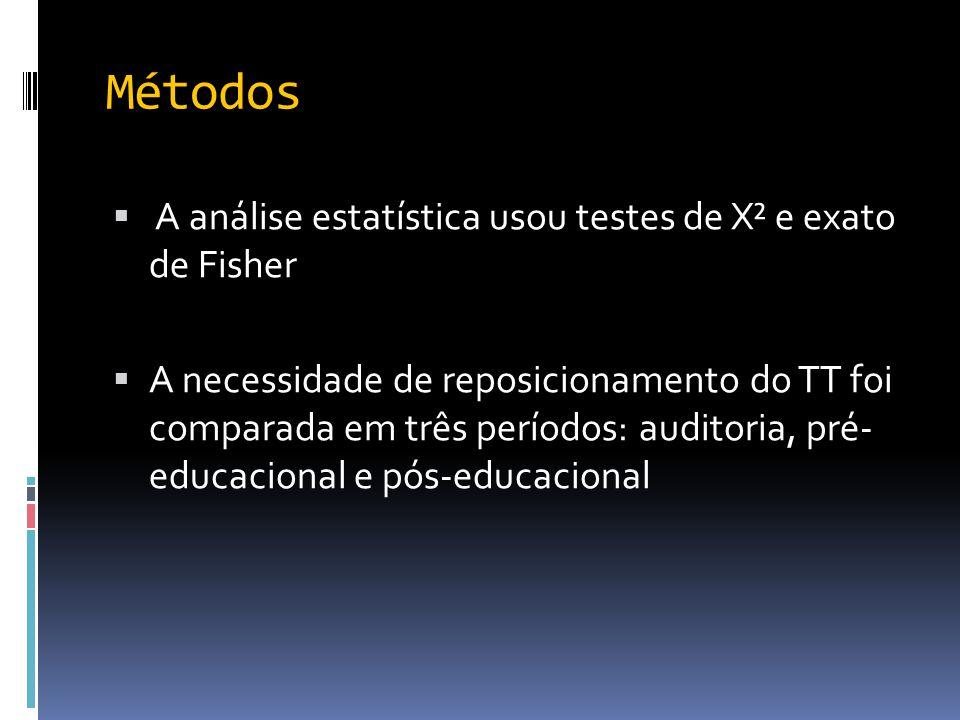 Métodos  A análise estatística usou testes de X² e exato de Fisher  A necessidade de reposicionamento do TT foi comparada em três períodos: auditori
