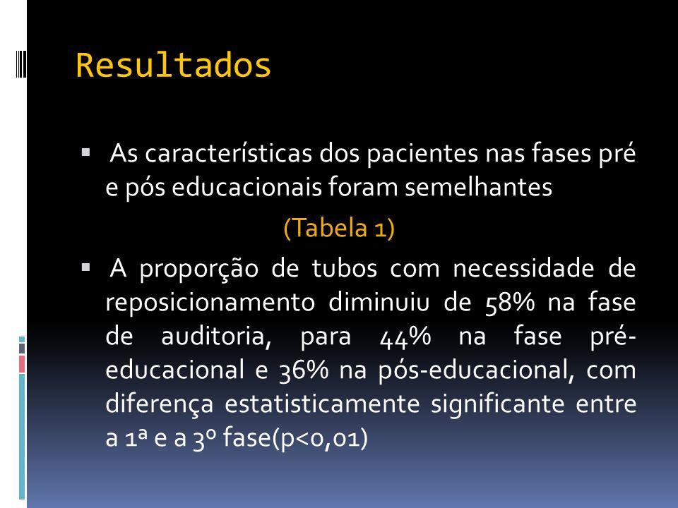 Resultados  As características dos pacientes nas fases pré e pós educacionais foram semelhantes (Tabela 1)  A proporção de tubos com necessidade de