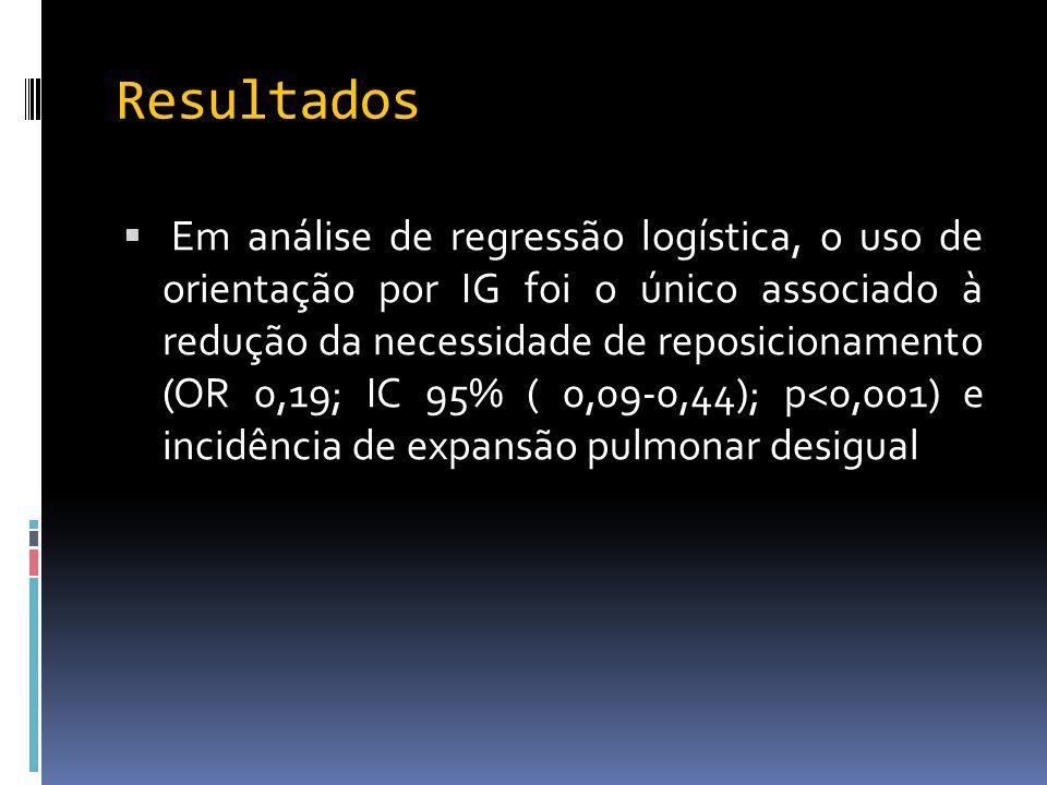 Resultados  Em análise de regressão logística, o uso de orientação por IG foi o único associado à redução da necessidade de reposicionamento (OR 0,19