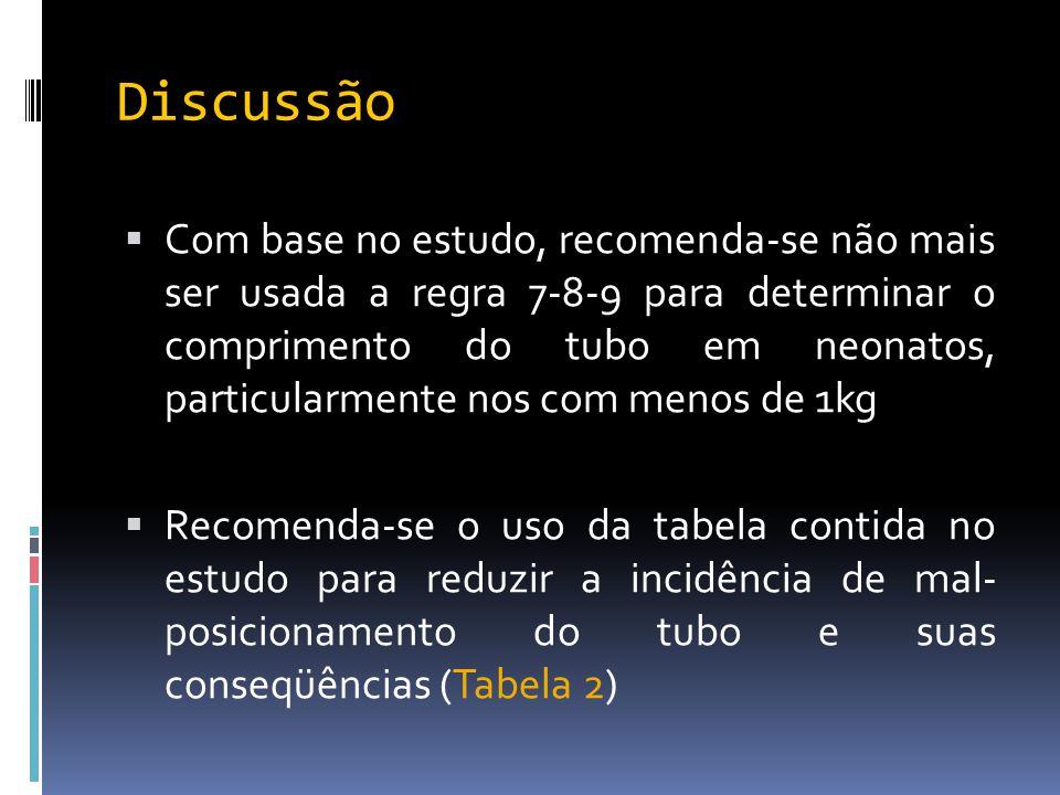 Discussão  Com base no estudo, recomenda-se não mais ser usada a regra 7-8-9 para determinar o comprimento do tubo em neonatos, particularmente nos c