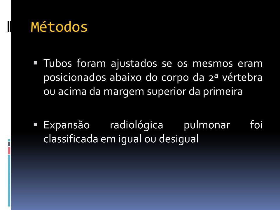 Métodos  Tubos foram ajustados se os mesmos eram posicionados abaixo do corpo da 2ª vértebra ou acima da margem superior da primeira  Expansão radio