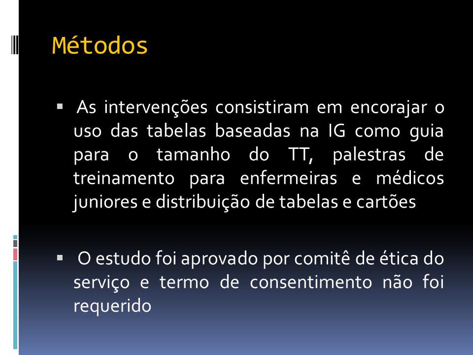 Métodos  As intervenções consistiram em encorajar o uso das tabelas baseadas na IG como guia para o tamanho do TT, palestras de treinamento para enfe