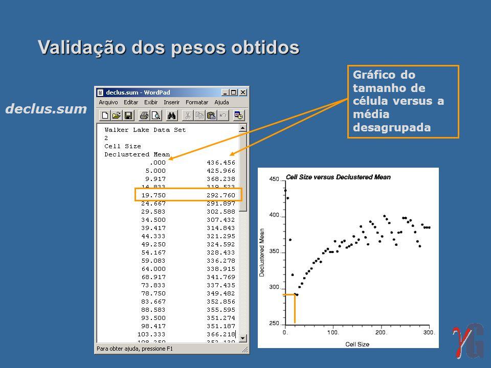 Validação dos pesos obtidos Gráfico do tamanho de célula versus a média desagrupada declus.sum