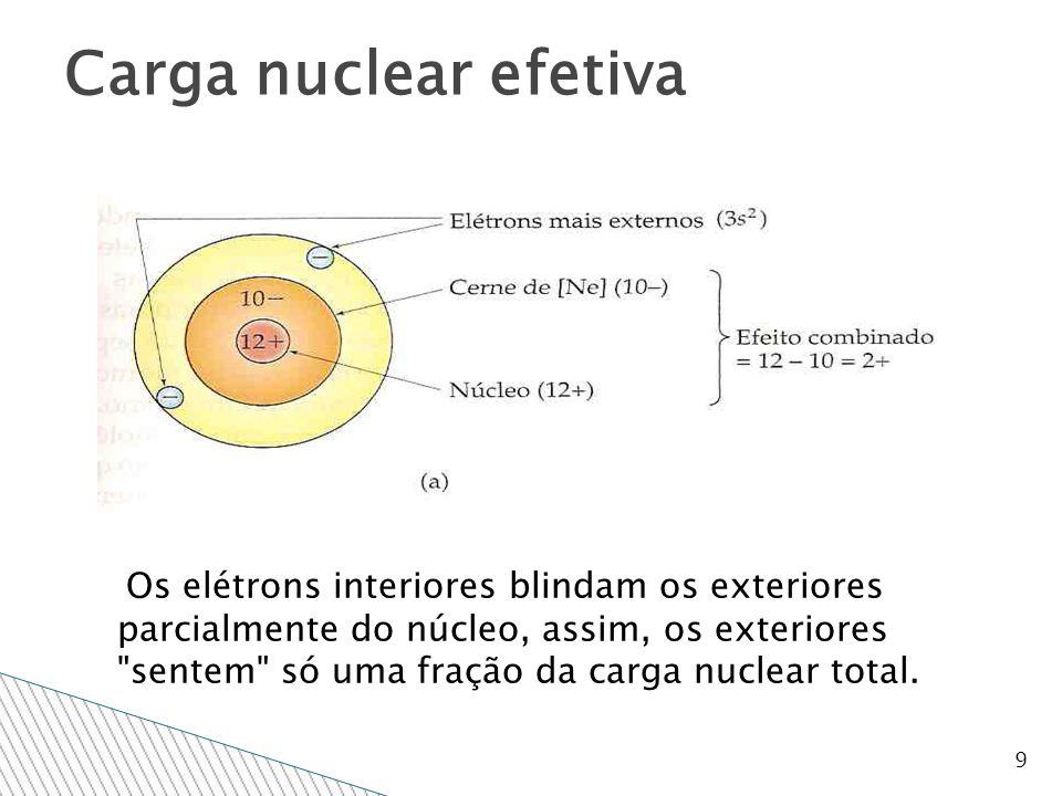 9 Os elétrons interiores blindam os exteriores parcialmente do núcleo, assim, os exteriores sentem só uma fração da carga nuclear total.