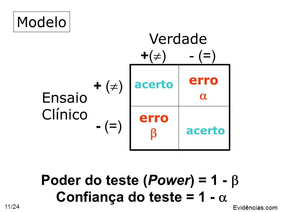 Evidências.com 11/24 Verdade +(  ) - (=) Ensaio Clínico + (  ) - (=) acerto erro  erro  Poder do teste (Power) = 1 -  Confiança do teste = 1 -  Modelo