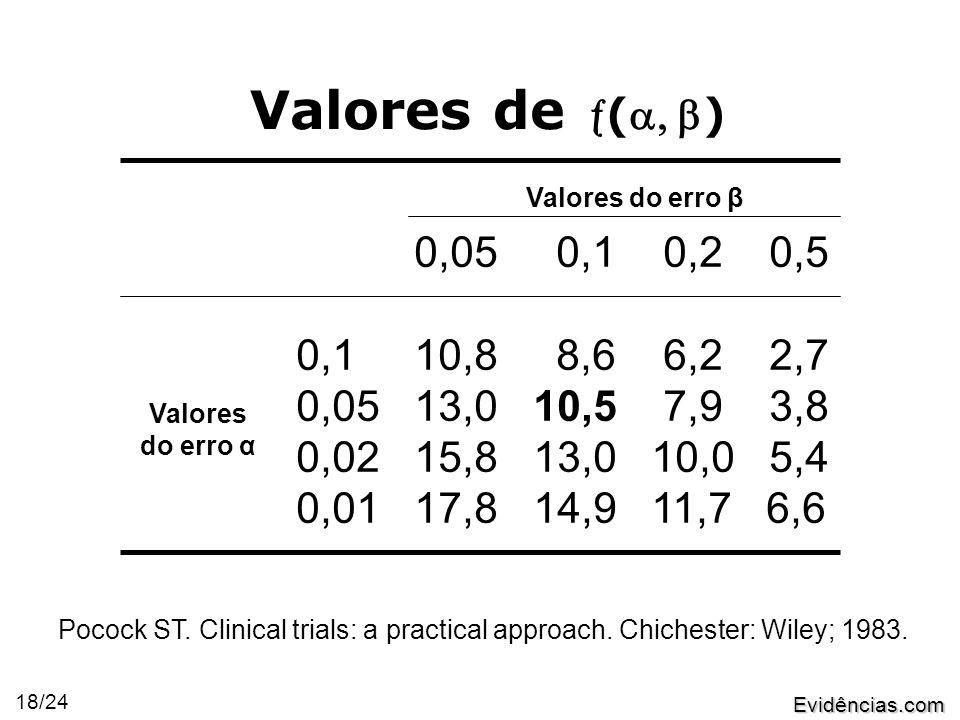 Evidências.com 18/24 Valores de () 0,05 0,1 0,2 0,5 0,1 10,8 8,6 6,2 2,7 0,05 13,0 10,5 7,9 3,8 0,02 15,8 13,0 10,0 5,4 0,01 17,8 14,9 11,7 6,6 Valores do erro β Valores do erro α Pocock ST.